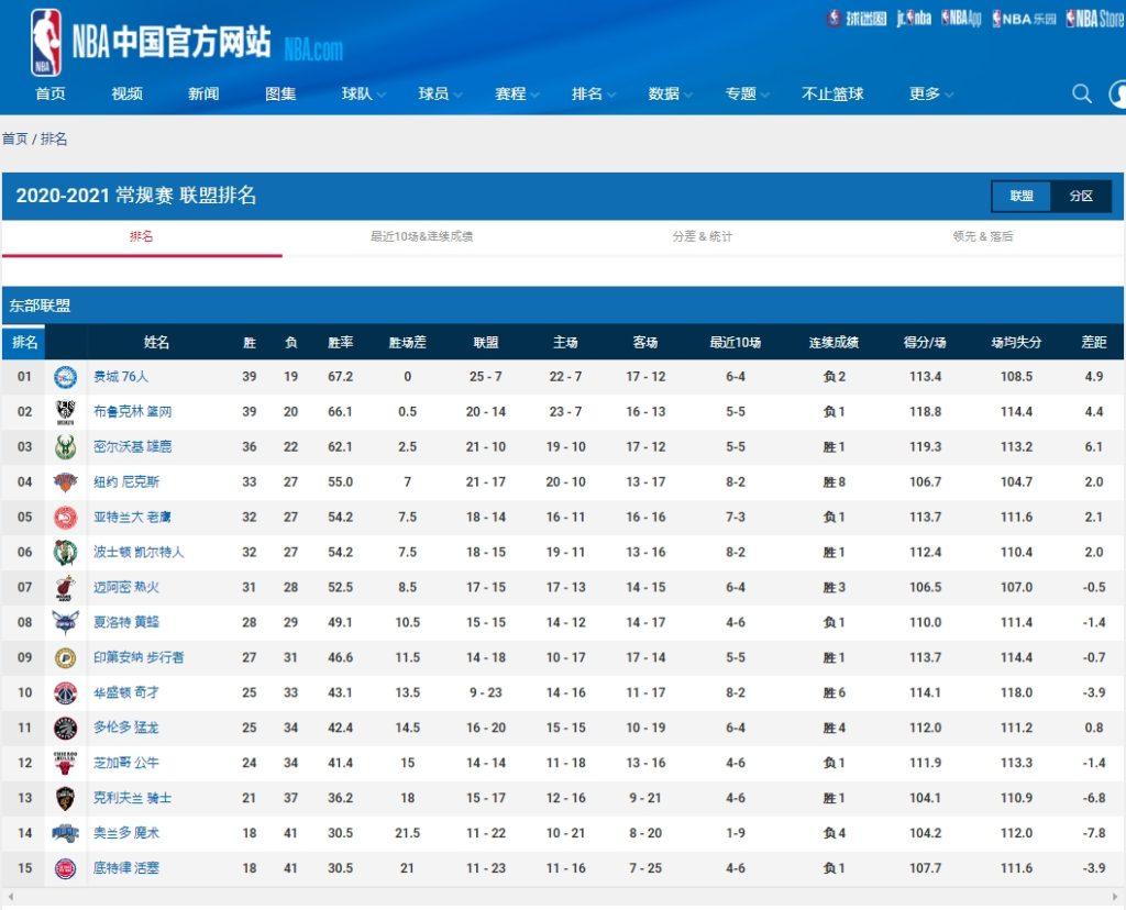 中国語版NBAオフィシャルサイト